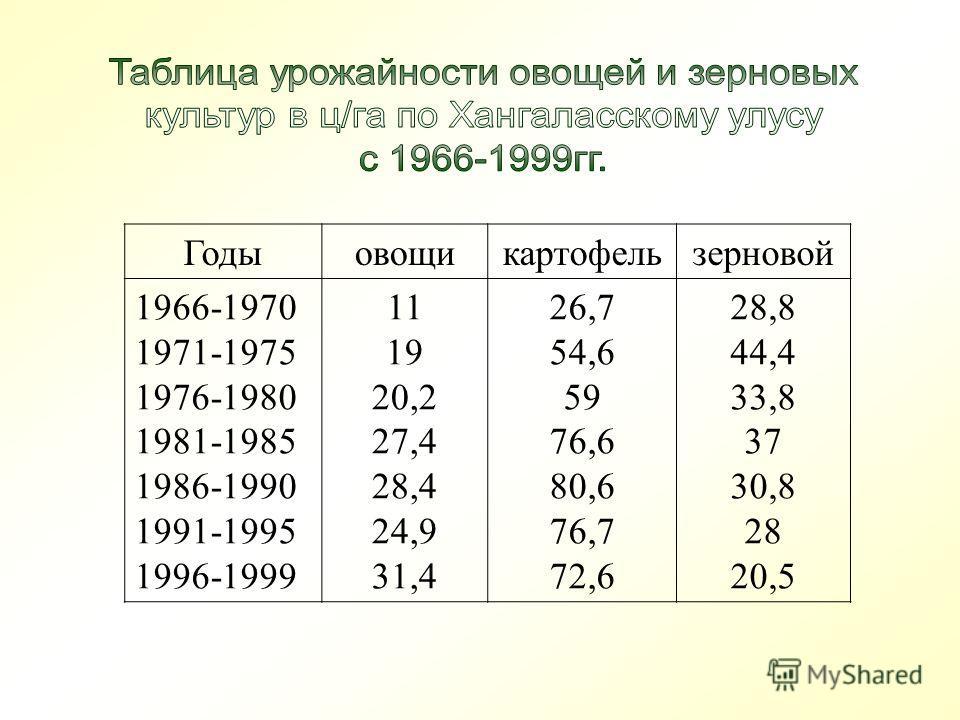 Годыовощикартофельзерновой 1966-1970 1971-1975 1976-1980 1981-1985 1986-1990 1991-1995 1996-1999 11 19 20,2 27,4 28,4 24,9 31,4 26,7 54,6 59 76,6 80,6 76,7 72,6 28,8 44,4 33,8 37 30,8 28 20,5