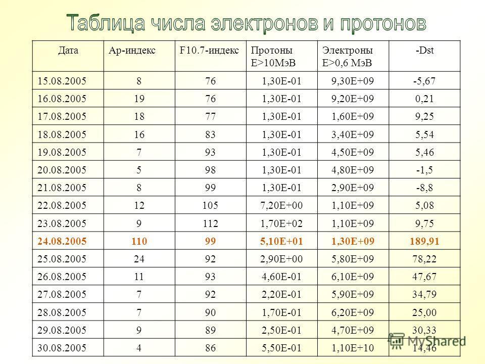 ДатаАр-индексF10.7-индексПротоны Е>10МэВ Электроны Е>0,6 МэВ -Dst 15.08.20058761,30Е-019,30Е+09-5,67 16.08.200519761,30Е-019,20Е+090,21 17.08.200518771,30Е-011,60Е+099,25 18.08.200516831,30Е-013,40Е+095,54 19.08.20057931,30Е-014,50Е+095,46 20.08.2005