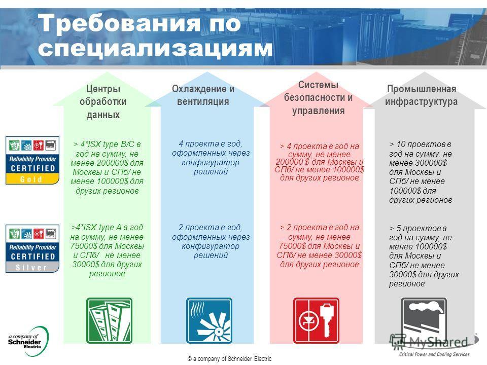 © a company of Schneider Electric Требования по специализациям > 4*ISX type B/C в год на сумму, не менее 200000$ для Москвы и СПб/ не менее 100000$ для других регионов 4 проекта в год, оформленных через конфигуратор решений > 4 проекта в год на сумму