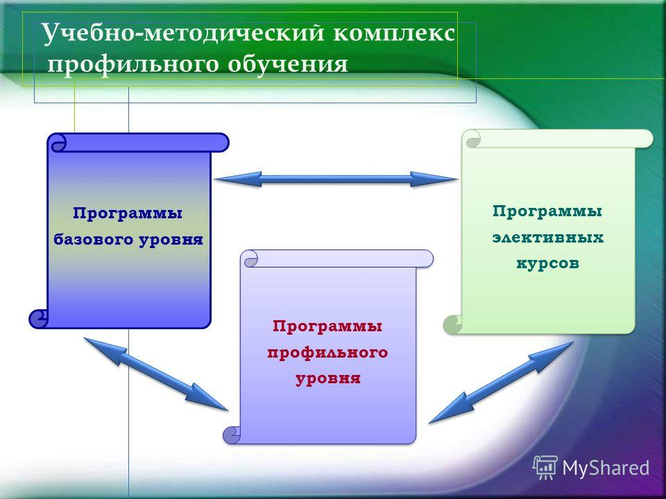 Учебно-методический комплекс профильного обучения Программы базового уровня Программы профильного уровня Программы элективных курсов