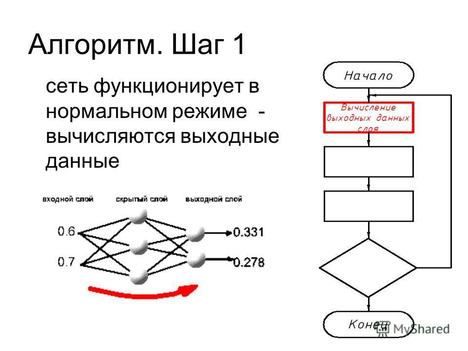 Алгоритм. Шаг 1 сеть функционирует в нормальном режиме - вычисляются выходные данные