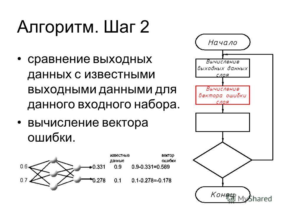 Алгоритм. Шаг 2 сравнение выходных данных с известными выходными данными для данного входного набора. вычисление вектора ошибки.