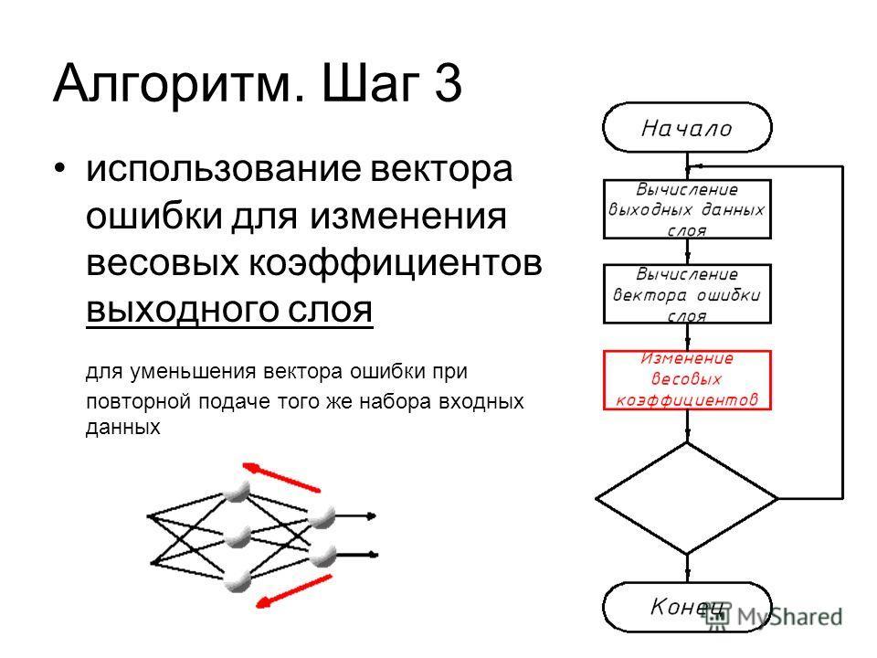 Алгоритм. Шаг 3 использование вектора ошибки для изменения весовых коэффициентов выходного слоя для уменьшения вектора ошибки при повторной подаче того же набора входных данных