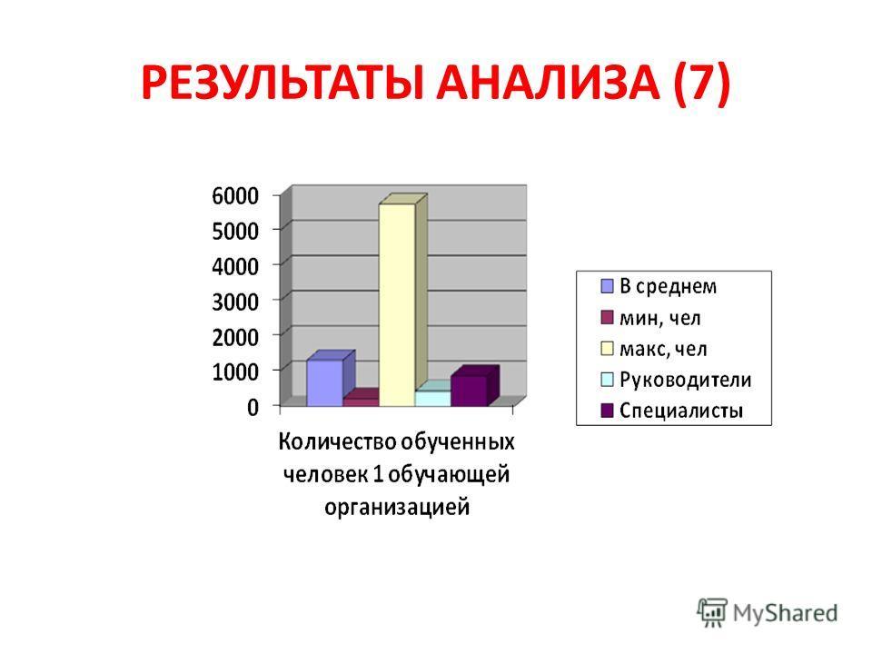 РЕЗУЛЬТАТЫ АНАЛИЗА (7)