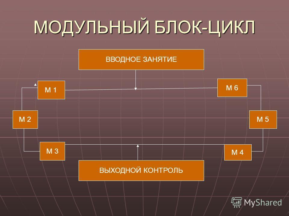 МОДУЛЬНЫЙ БЛОК-ЦИКЛ ВВОДНОЕ ЗАНЯТИЕ ВЫХОДНОЙ КОНТРОЛЬ М 2 М 1 М 3 М 6 М 5 М 4