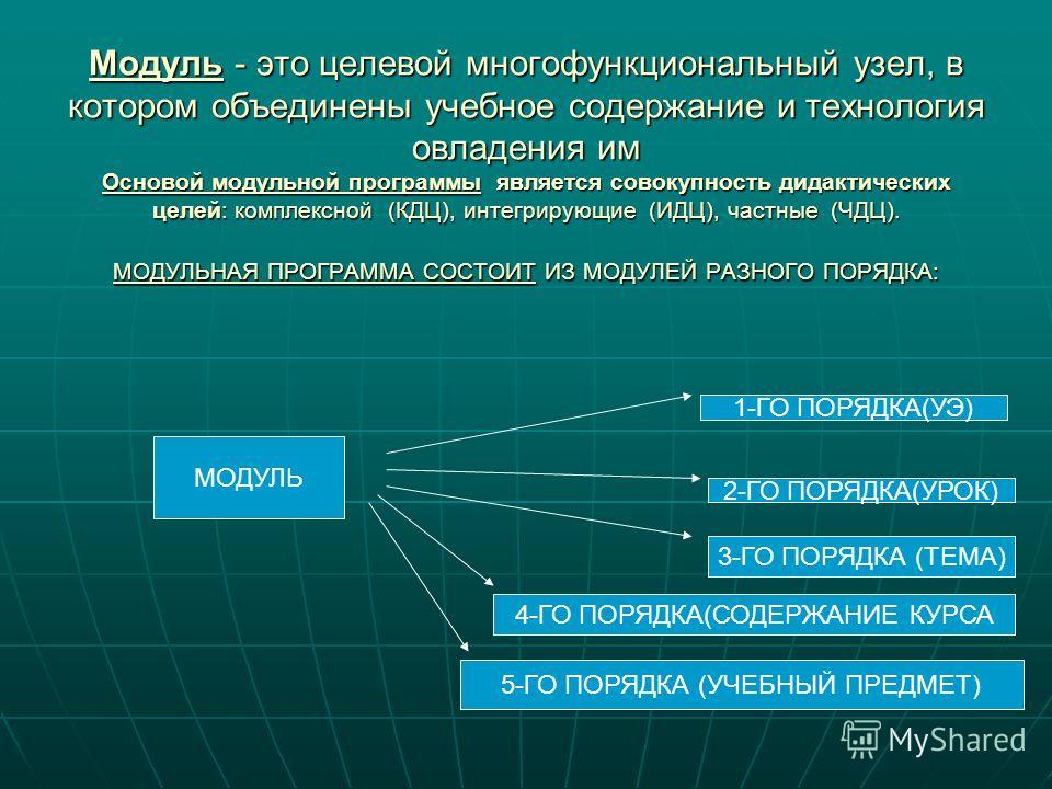 Модуль - это целевой многофункциональный узел, в котором объединены учебное содержание и технология овладения им Основой модульной программы является совокупность дидактических целей: комплексной (КДЦ), интегрирующие (ИДЦ), частные (ЧДЦ). МОДУЛЬНАЯ П