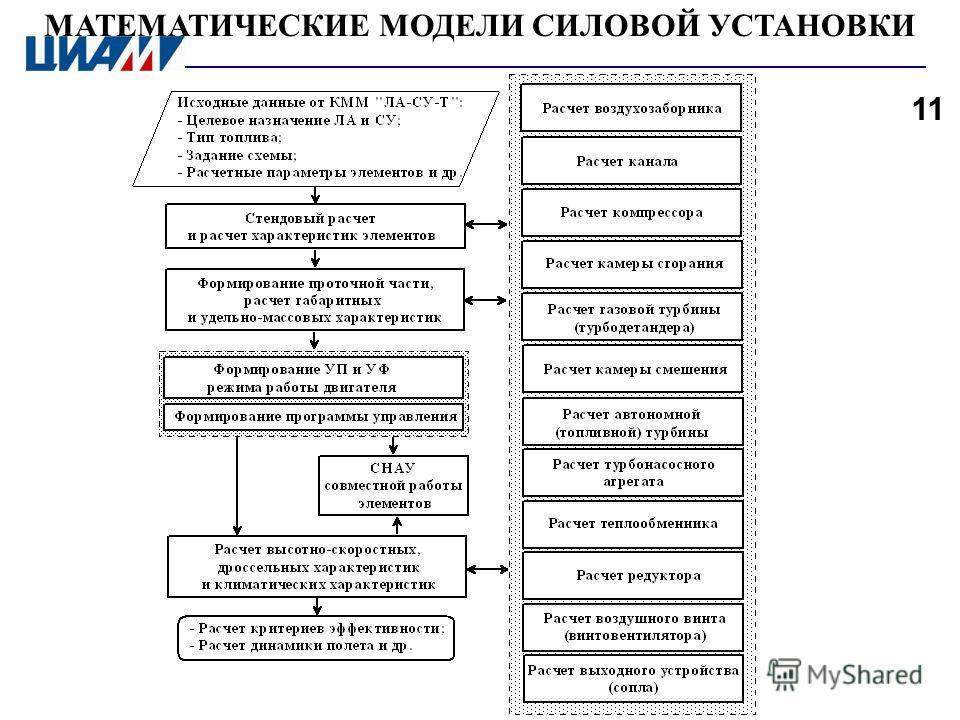 МАТЕМАТИЧЕСКИЕ МОДЕЛИ СИЛОВОЙ УСТАНОВКИ 11