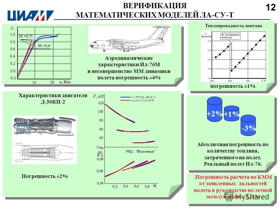 ВЕРИФИКАЦИЯ МАТЕМАТИЧЕСКИХ МОДЕЛЕЙ ЛА-СУ-Т Аэродинамические характеристики Ил-76М и несовершенство ММ динамики полета погрешность ±4% Характеристики двигателя Д-30КП-2 погрешность ±1% Теплопроводность пентана Абсолютная погрешность по количеству топл