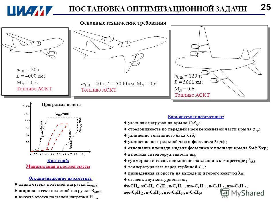 ПОСТАНОВКА ОПТИМИЗАЦИОННОЙ ЗАДАЧИ m ПН = 20 т; L = 4000 км; М Н = 0,7. Топливо АСКТ Критерий: Минимизация взлетной массы Варьируемые переменные: удельная нагрузка на крыло G/S кр ; стреловидность по передней кромке концевой части крыла кр ; удлинение