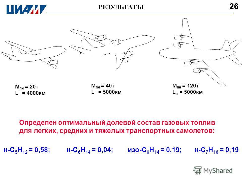 Определен оптимальный долевой состав газовых топлив для легких, средних и тяжелых транспортных самолетов: M пн = 20т L п = 4000км M пн = 40т L п = 5000км M пн = 120т L п = 5000км н-С 5 Н 12 = 0,58; н-С 6 Н 14 = 0,04; изо-С 6 Н 14 = 0,19; н-С 7 Н 16 =