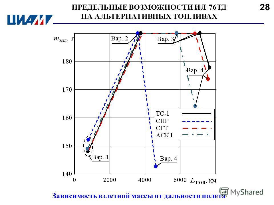 ПРЕДЕЛЬНЫЕ ВОЗМОЖНОСТИ ИЛ-76ТД НА АЛЬТЕРНАТИВНЫХ ТОПЛИВАХ Зависимость взлетной массы от дальности полета 28