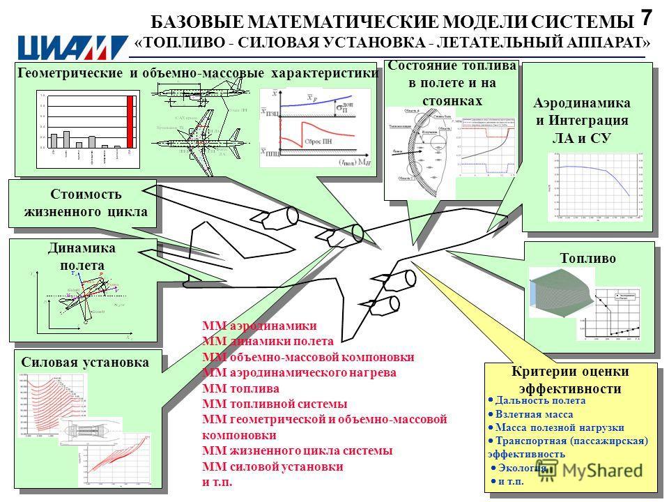 БАЗОВЫЕ МАТЕМАТИЧЕСКИЕ МОДЕЛИ СИСТЕМЫ «ТОПЛИВО - СИЛОВАЯ УСТАНОВКА - ЛЕТАТЕЛЬНЫЙ АППАРАТ» Геометрические и объемно-массовые характеристики Силовая установка Аэродинамика и Интеграция ЛА и СУ Состояние топлива в полете и на стоянках Стоимость жизненно