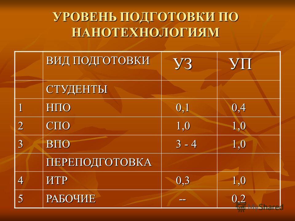 УРОВЕНЬ ПОДГОТОВКИ ПО НАНОТЕХНОЛОГИЯМ ВИД ПОДГОТОВКИ УЗ УЗ УП УП СТУДЕНТЫ 1НПО 0,1 0,1 0,4 0,4 2СПО 1,0 1,0 3ВПО 3 - 4 3 - 4 1,0 1,0 ПЕРЕПОДГОТОВКА 4ИТР 0,3 0,3 1,0 1,0 5РАБОЧИЕ -- -- 0,2 0,2
