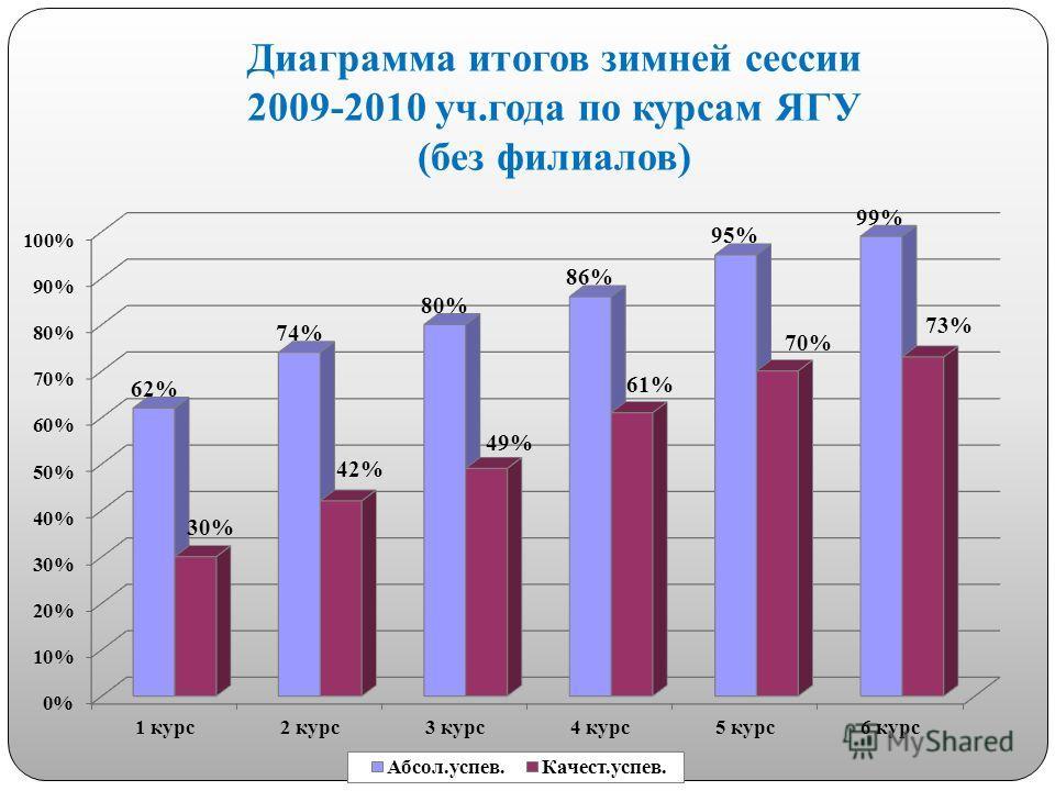Диаграмма итогов зимней сессии 2009-2010 уч.года по курсам ЯГУ (без филиалов)