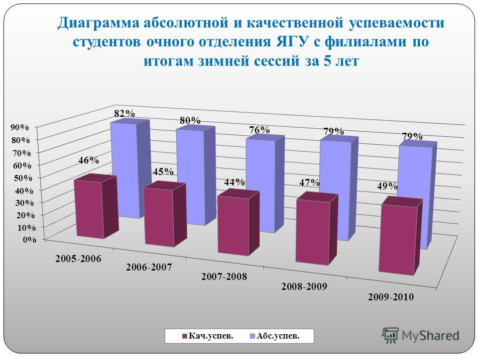 Диаграмма абсолютной и качественной успеваемости студентов очного отделения ЯГУ с филиалами по итогам зимней сессий за 5 лет