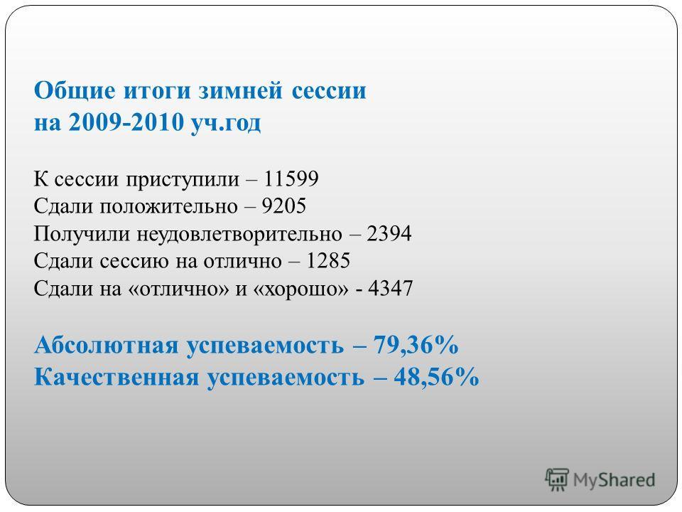 Общие итоги зимней сессии на 2009-2010 уч.год К сессии приступили – 11599 Сдали положительно – 9205 Получили неудовлетворительно – 2394 Сдали сессию на отлично – 1285 Сдали на «отлично» и «хорошо» - 4347 Абсолютная успеваемость – 79,36% Качественная