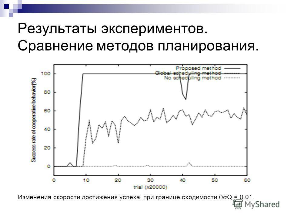 Результаты экспериментов. Сравнение методов планирования. Изменения скорости достижения успеха, при границе сходимости Ѳ σQ = 0.01.