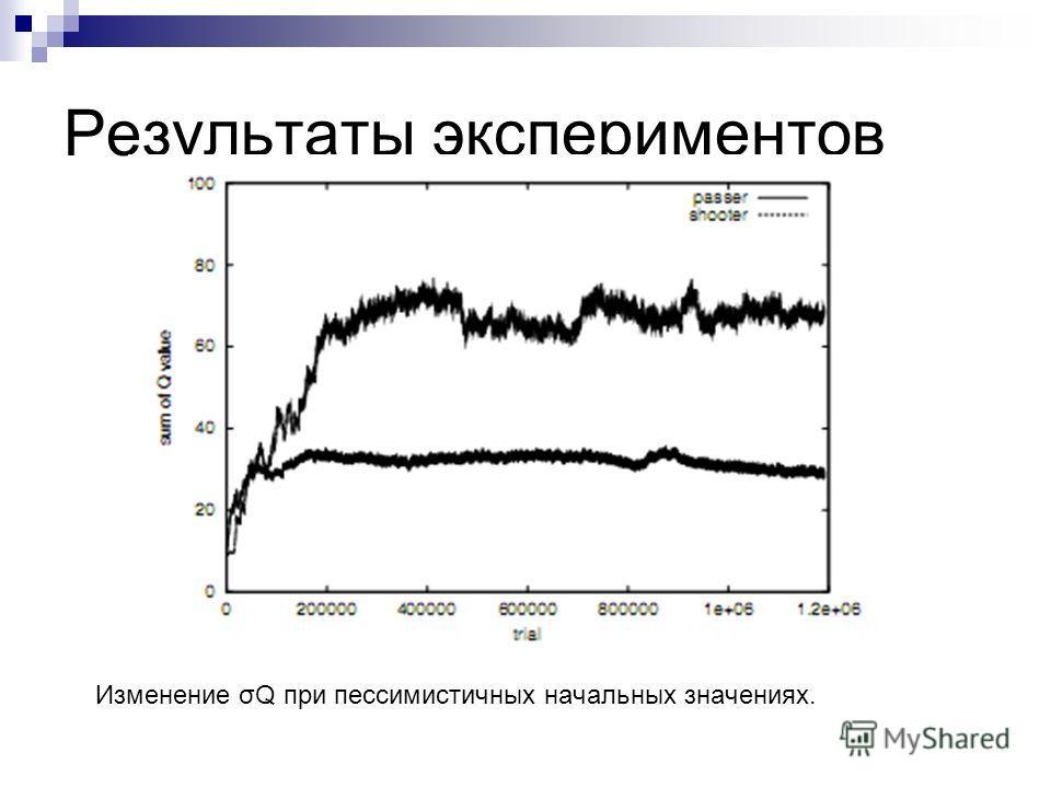 Результаты экспериментов Изменение σQ при пессимистичных начальных значениях.