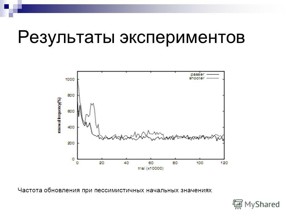 Результаты экспериментов Частота обновления при пессимистичных начальных значениях