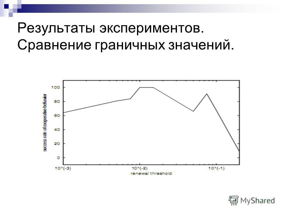 Результаты экспериментов. Сравнение граничных значений.