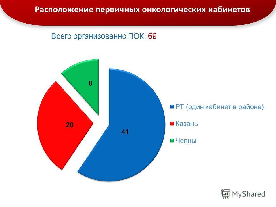 Расположение первичных онкологических кабинетов Всего организованно ПОК: 69