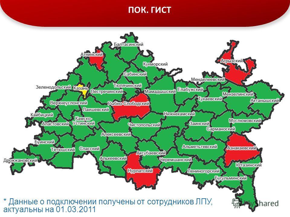 ПОК. ГИСТ * Данные о подключении получены от сотрудников ЛПУ, актуальны на 01.03.2011