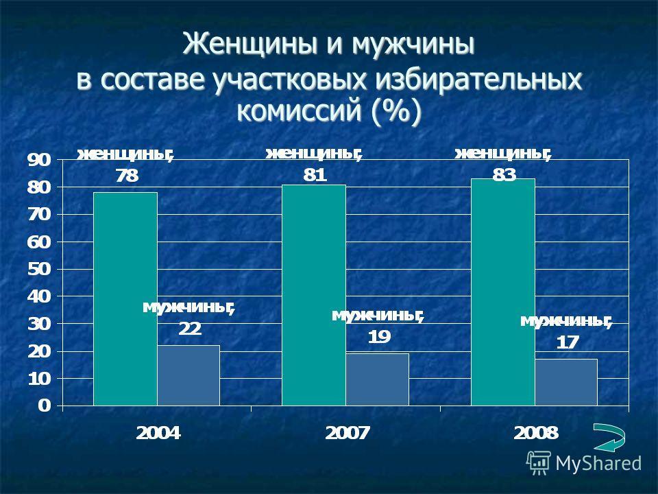 Женщины и мужчины в составе участковых избирательных комиссий (%)