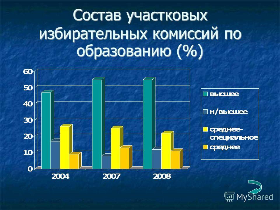 Состав участковых избирательных комиссий по образованию (%)