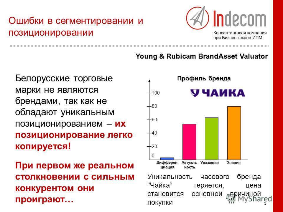 5 Белорусские торговые марки не являются брендами, так как не обладают уникальным позиционированием – их позиционирование легко копируется! При первом же реальном столкновении с сильным конкурентом они проиграют… 0 20 40 60 80 100 Дифферен-циация Акт