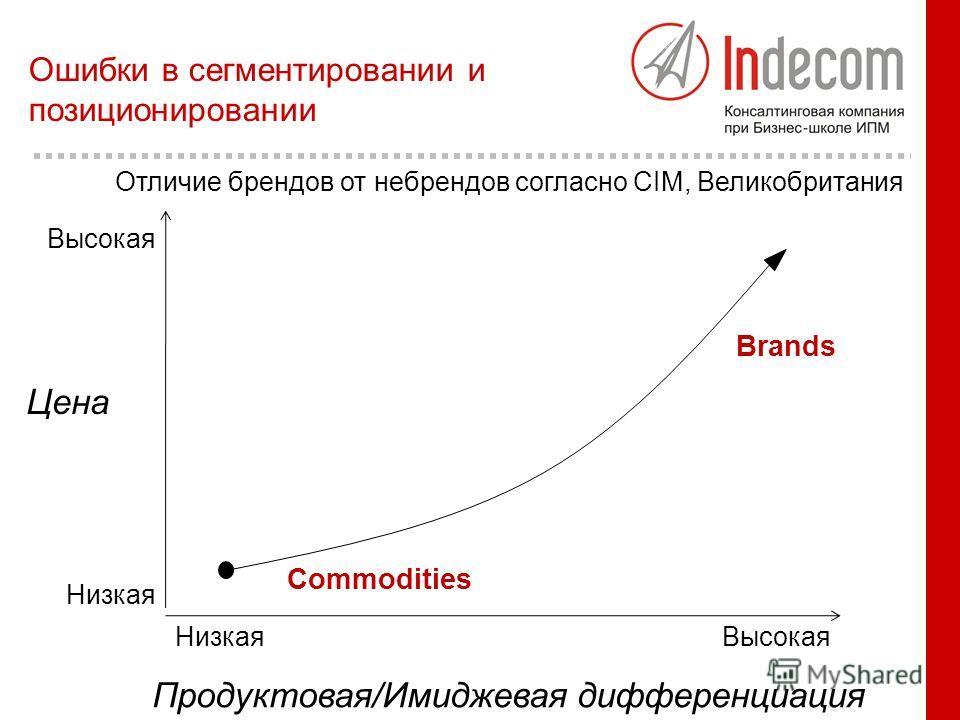 Цена Продуктовая/Имиджевая дифференциация Высокая Низкая ВысокаяНизкая Commodities Brands Отличие брендов от небрендов согласно CIM, Великобритания