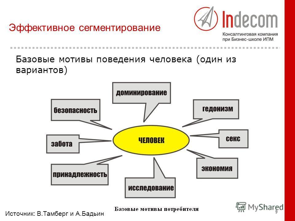 9 Базовые мотивы поведения человека (один из вариантов) Эффективное сегментирование Источник: В.Тамберг и А.Бадьин