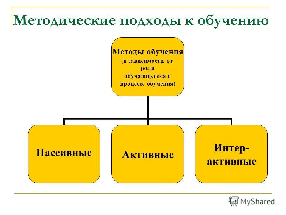 Методические подходы к обучению Методы обучения (в зависимости от роли обучающегося в процессе обучения) ПассивныеАктивные Интер- активные