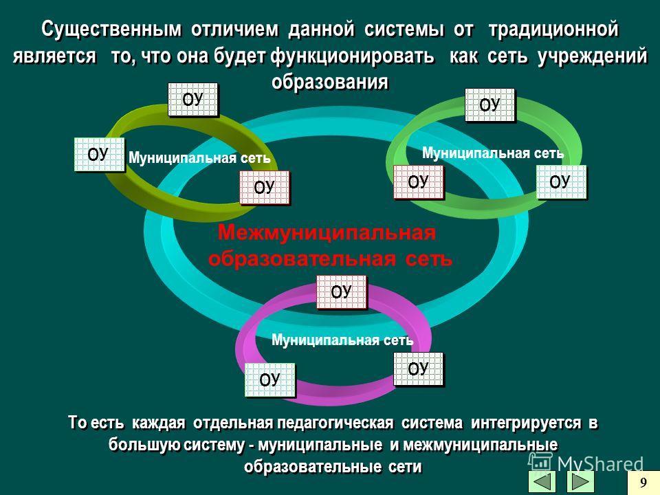 Существенным отличием данной системы от традиционной является то, что она будет функционировать как сеть учреждений образования Межмуниципальная образовательная сеть Муниципальная сеть ОУ Муниципальная сеть ОУ Муниципальная сеть ОУ То есть каждая отд