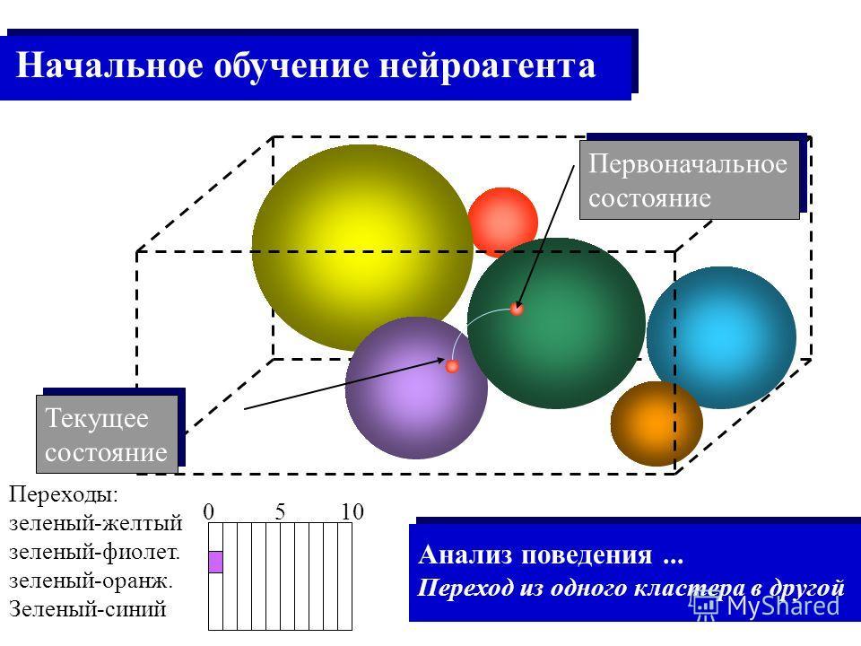 Первоначальное состояние Первоначальное состояние Текущее состояние Текущее состояние Переходы: зеленый-желтый зеленый-фиолет. зеленый-оранж. Зеленый-синий 0 5 10 Анализ поведения... Переход из одного кластера в другой Начальное обучение нейроагента