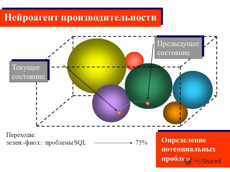 Переходы: зелен.-фиол.: проблемы SQL 75% Нейроагент производительности Предыдущее состояние Предыдущее состояние Определение потенциальных проблем Текущее состояние Текущее состояние