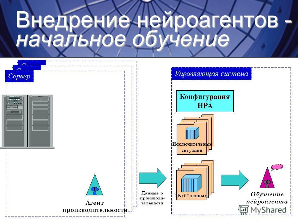 Внедрение нейроагентов - начальное обучение Обуччение нейроагента Данные о производи- тельности Управляющая система Сервер Cube Store Куб данных Конфигурация HPA Исключительные ситуации Сервер Агент производительности