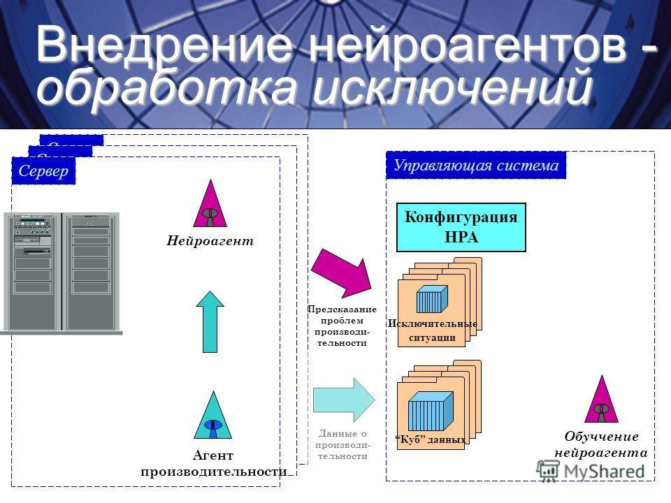 Внедрение нейроагентов - обработка исключений Сервер Агент производительности Нейроагент Обуччение нейроагента Управляющая система Cube Store Куб данных Конфигурация HPA Исключительные ситуации Данные о производи- тельности Предсказание проблем произ