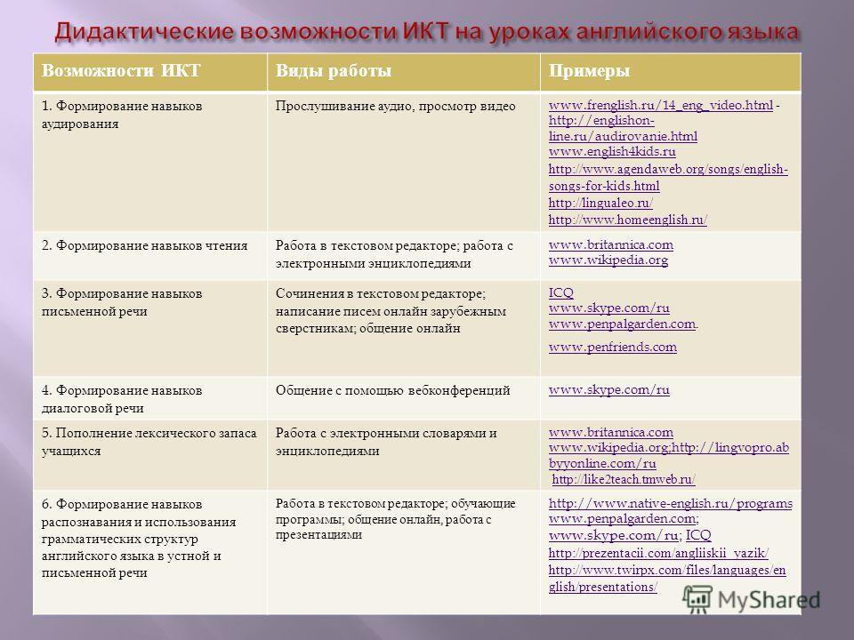 Возможности ИКТВиды работы Примеры 1. Формирование навыков аудирования Прослушивание аудио, просмотр видео www.frenglish.ru/14_eng_video.htmlwww.frenglish.ru/14_eng_video.html - http://englishon- line.ru/audirovanie.html www.english4kids.ru http://ww