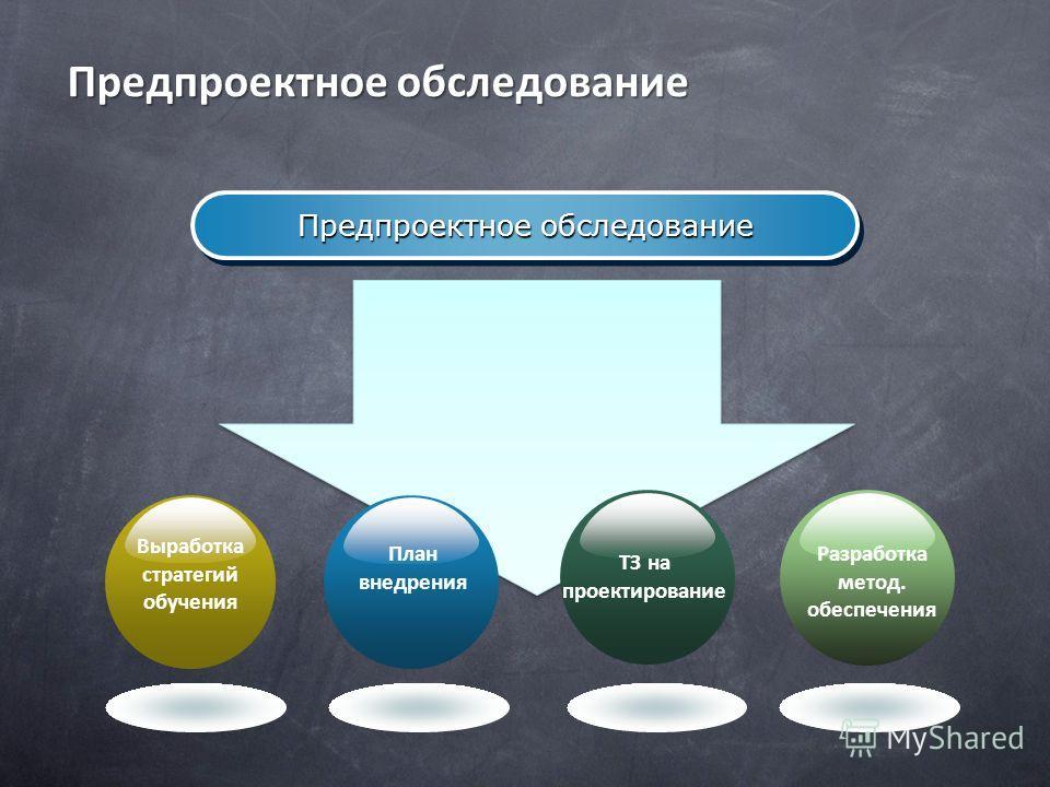 Предпроектное обследование Выработка стратегий обучения План внедрения ТЗ на проектирование Разработка метод. обеспечения Предпроектное обследование