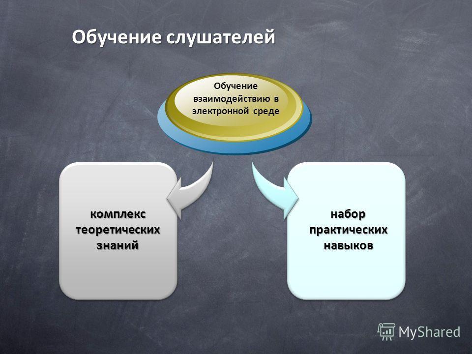 Обучение слушателей комплекс теоретических знаний Обучение взаимодействию в электронной среде набор практических навыков