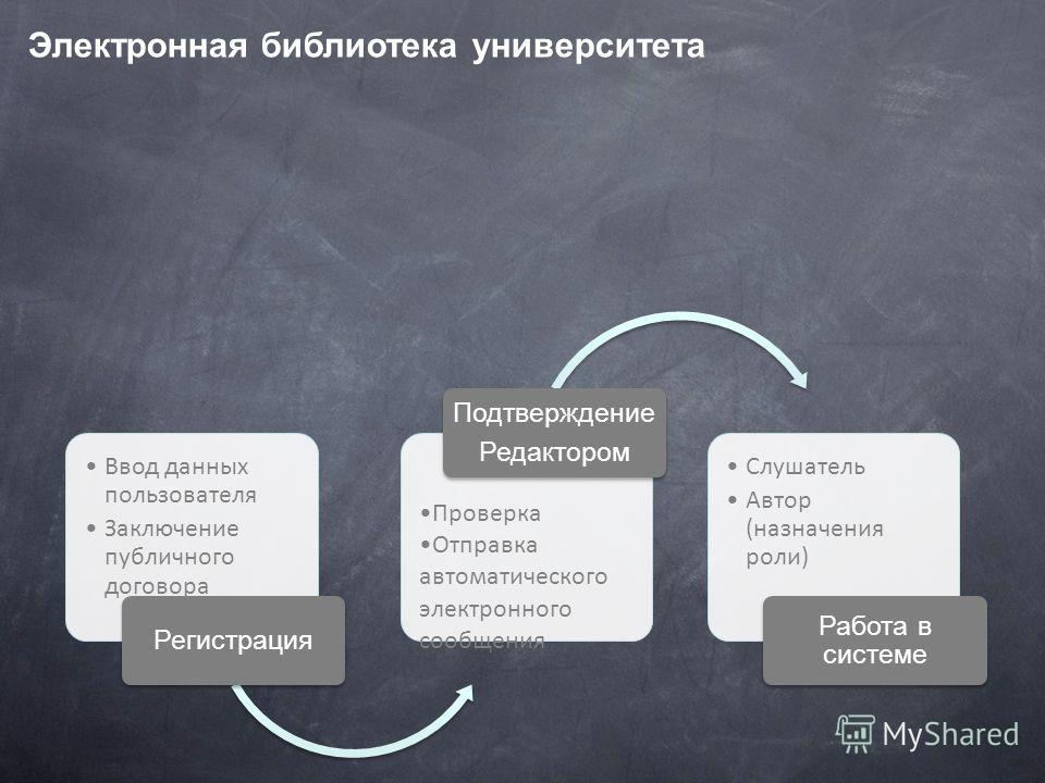 Электронная библиотека университета