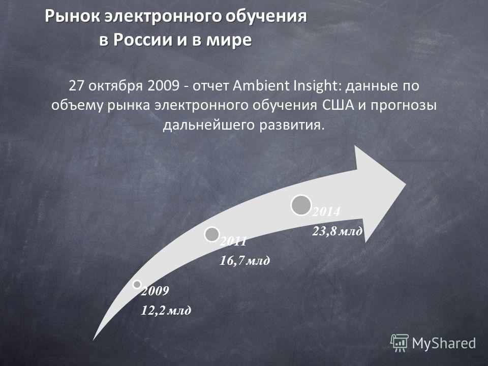 Рынок электронного обучения в России и в мире 27 октября 2009 - отчет Ambient Insight: данные по объему рынка электронного обучения США и прогнозы дальнейшего развития. 2009 12,2 млд 2011 16,7 млд 2014 23,8 млд