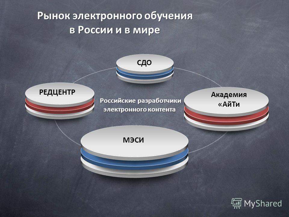 СДО Российские разработчики электронного контента Российские разработчики электронного контента МЭСИ РЕДЦЕНТР Академия «АйТи Рынок электронного обучения в России и в мире