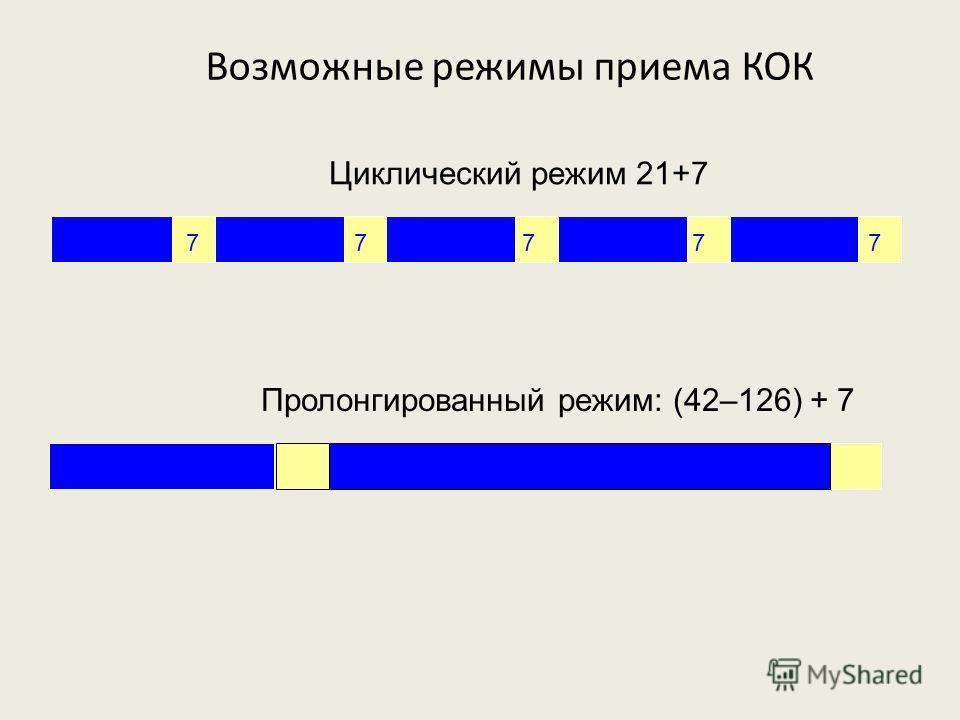 Циклический режим 21+7 Пролонгированный режим: (42–126) + 7 217 7 7 7 7 42126 Возможные режимы приема КОК
