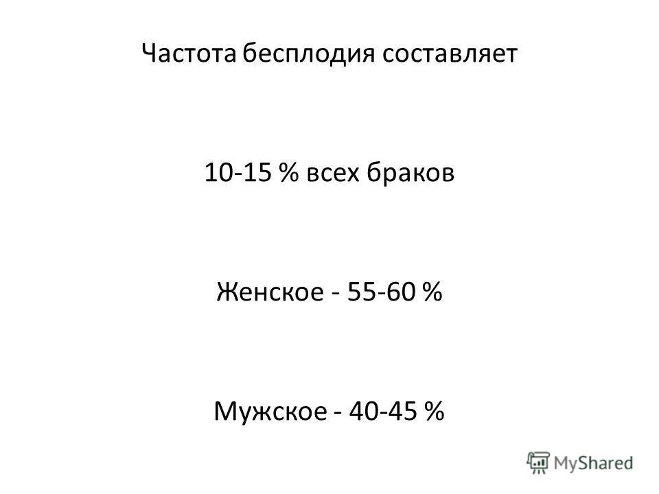 Частота бесплодия составляет 10-15 % всех браков Женское - 55-60 % Мужское - 40-45 %