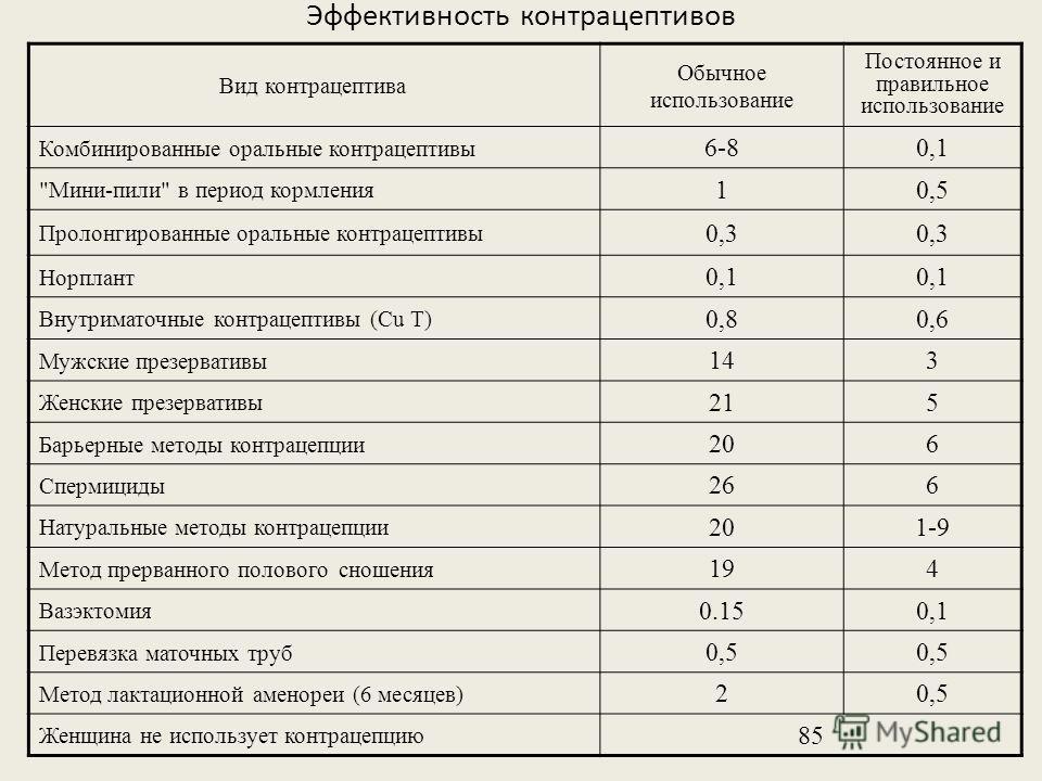 Эффективность контрацептивов Вид контрацептива Обычное использование Постоянное и правильное использование Комбинированные оральные контрацептивы 6-80,1