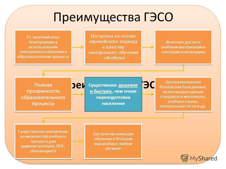 Преимущества ГЭСО 15-тилетний опыт Консорциума в использовании электронного обучения в образовательном процессе Построена на основе европейского подхода к качеству электронного обучения – eXсellence Включает доступ к учебным материалам и тьютерам кон