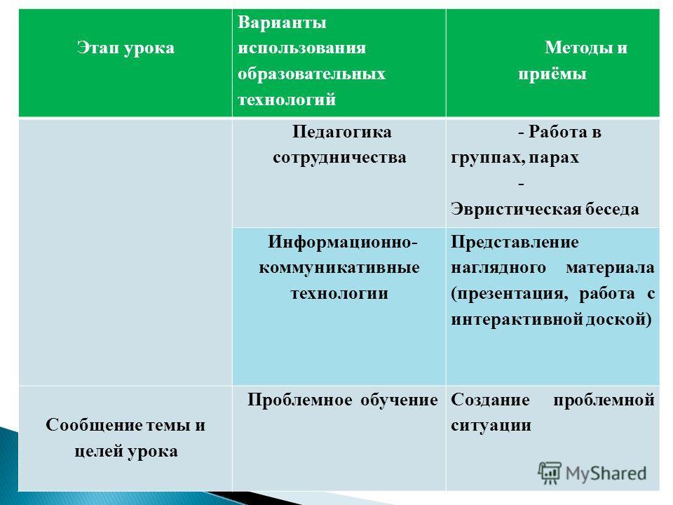 Этап урока Варианты использования образовательных технологий Методы и приёмы Педагогика сотрудничества - Работа в группах, парах - Эвристическая беседа Информационно- коммуникативные технологии Представление наглядного материала (презентация, работа