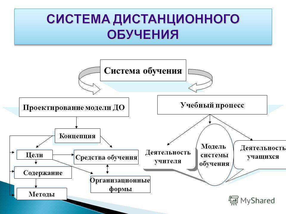 Система обучения Проектирование модели ДО Учебный процесс Концепция Цели Содержание Методы Средства обучения Организационные формы Модель системы обучения Модель системы обучения Деятельность учителя Деятельность учащихся