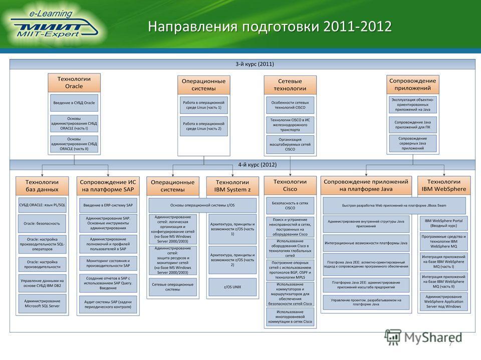 Направления подготовки 2011-2012 7